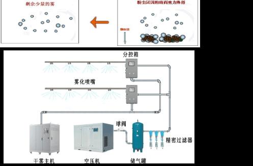 微米级干雾抑尘装置的组成是怎么样的